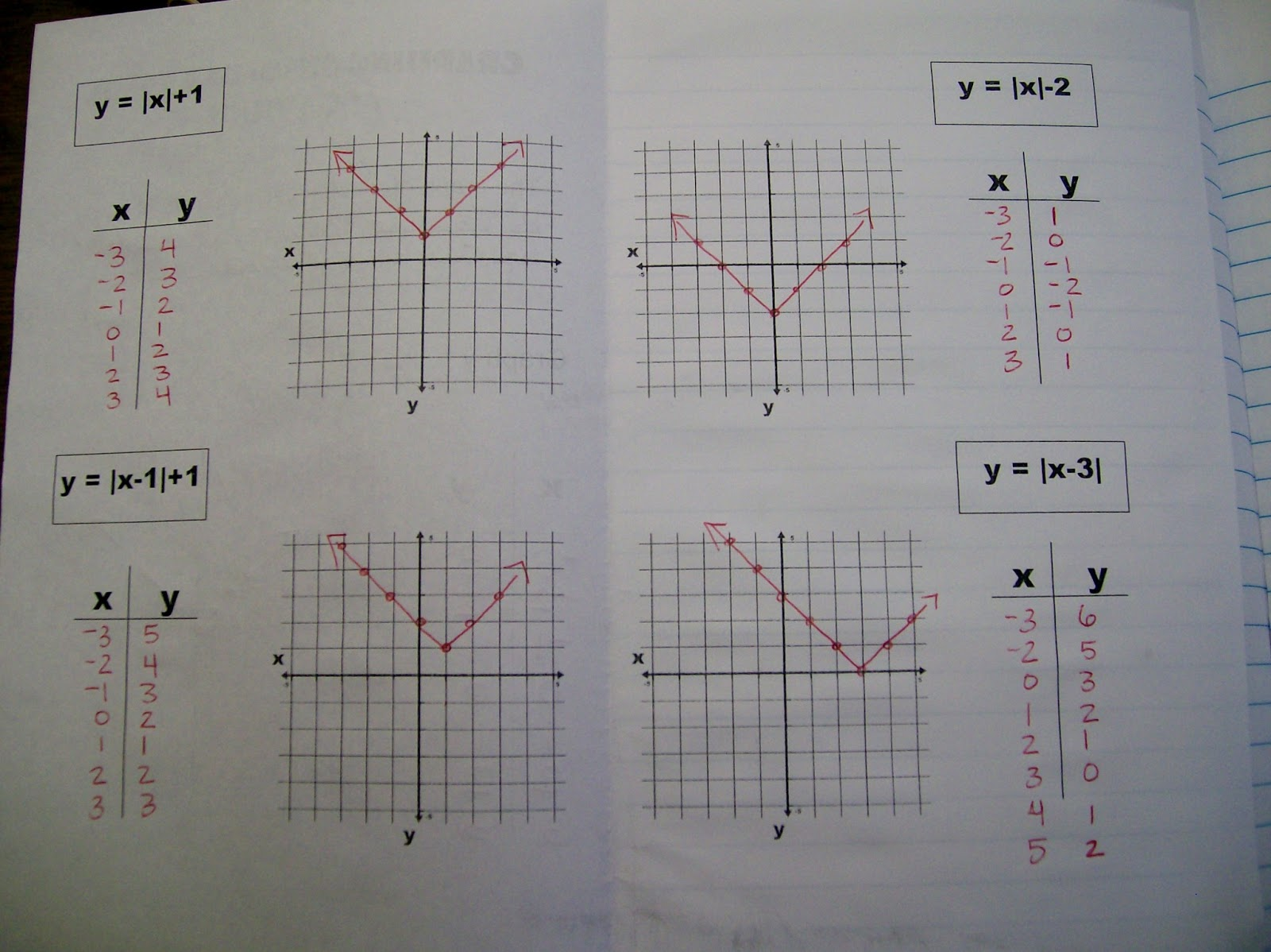 worksheet Graphing Absolute Value Equations Worksheet math love absolute value foldables and a 3 hole punch story graphing equations booklet foldable inside
