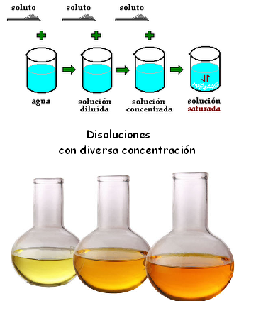 Fq 1 bachillerato centeno concentraci n de las disoluciones - Colores para la concentracion ...