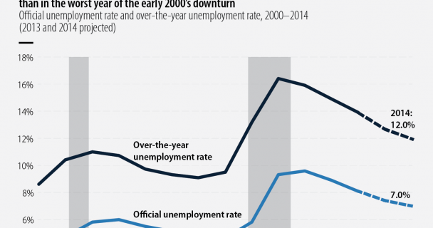 NAKED KEYNESIANISM: How bad is the unemployment rate?