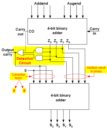 bcd adder  electronics in our hands, wiring diagram