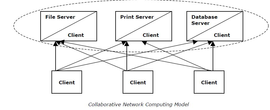 Success is a process collaborative network computing model the advantage of the collaborative network computing model is increased processing speed the nodes on the collaborative network share the task of ccuart Image collections