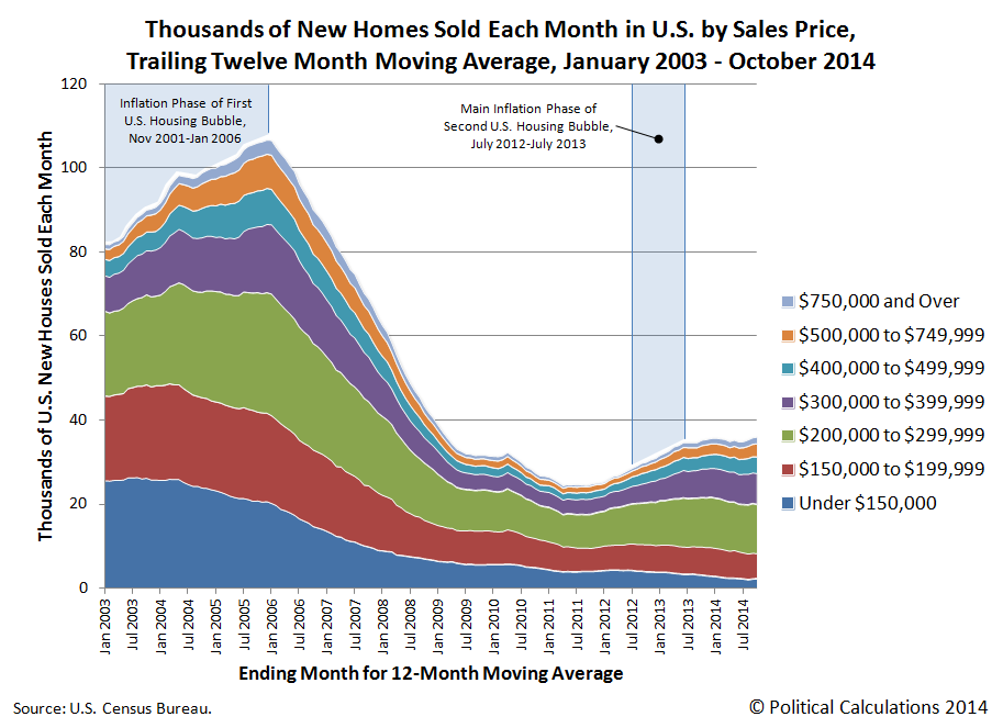 Thousands of New Homes Sold Each Month in U.S. by Sales Price, Trailing Twelve Month Moving Average, January 2003 - October 2014 (Stacked)