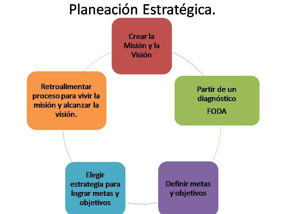 planeaci n estrat gica 4 tipos de planeación 41 planeación estratégica la planeación estratégica es la planeación a largo plazo que enfoca a la organización como un todo los administradores consideran a la organización una unidad total y se preguntan a sí mismo qué debe hacerse a largo plazo para lograr las.