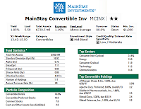 MainStay Convertible Fund - MCINX | Mutual Fund Review