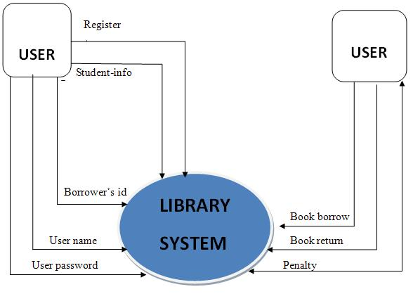 ongoing thesis for computerized library system