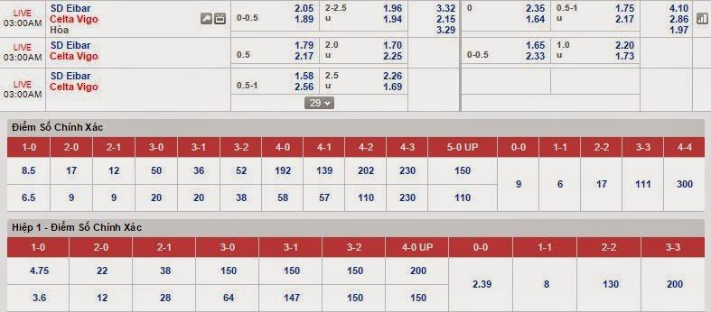 Dự đoán cá độ Eibar vs Celta Vigo