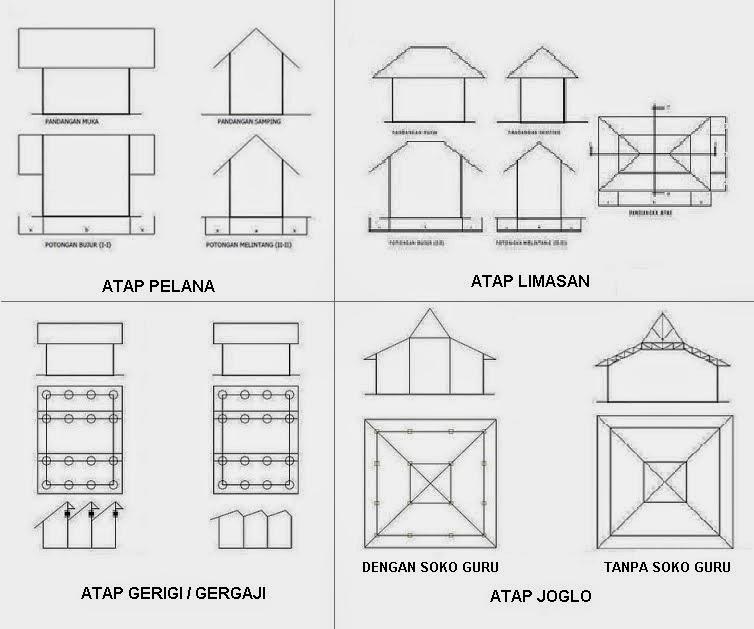 macam macam bentuk dasar atap pemborong baja ringan