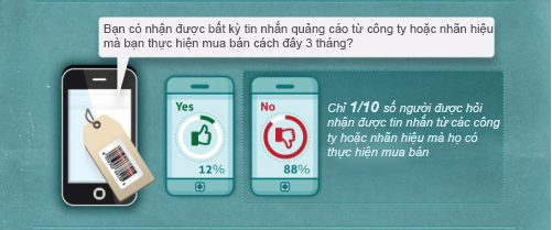do-luong-sms-marketing-3