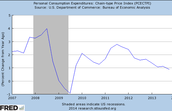 Quarterly+PCE.PNG