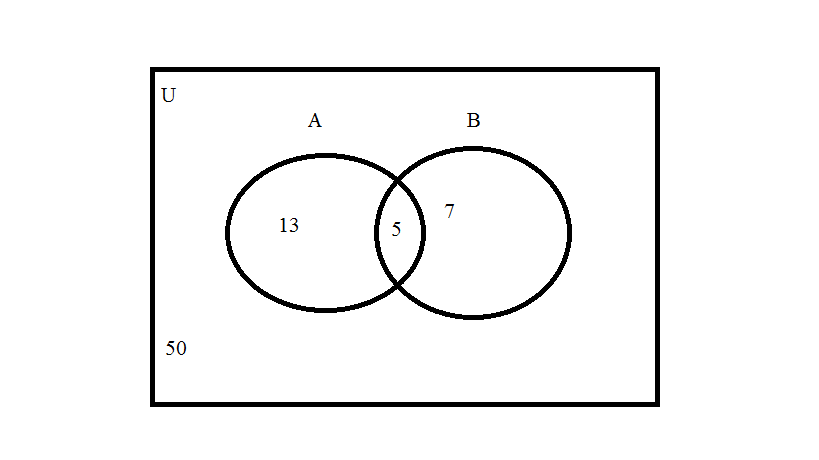 2011 Advanced Math 5th Hour: Venn Diagrams babay