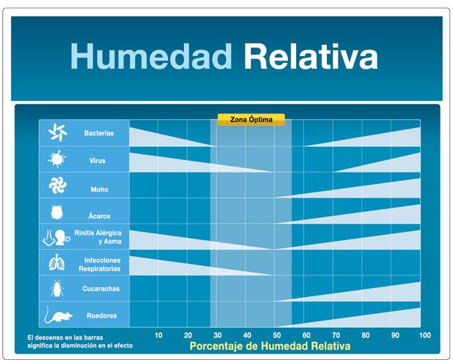 Estudiaremos la corrosi n aplicando el aprendizaje - Humedad relativa espana ...
