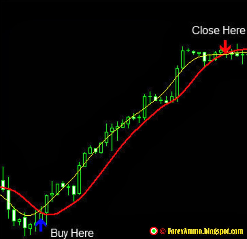 T3 option trading