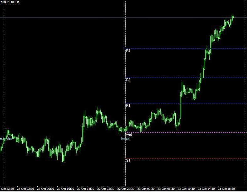 Daily pivot forex indicator