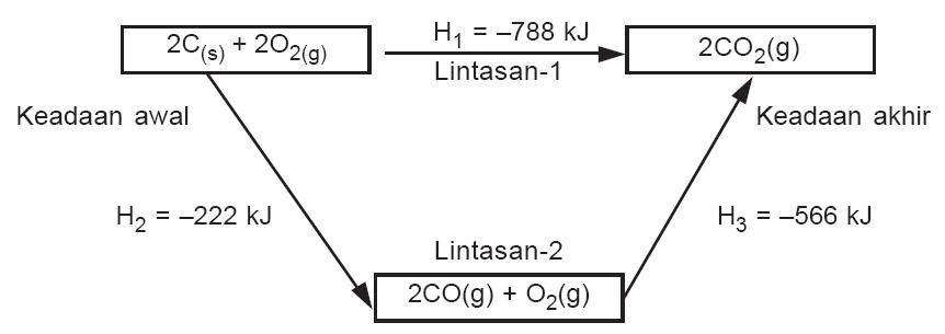Bunyi hukum hess termokimia contoh soal rumus praktikum entalpi diagram siklus reaksi pembakaran karbon ccuart Gallery