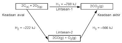 Diagram siklus reaksi pembakaran karbon.