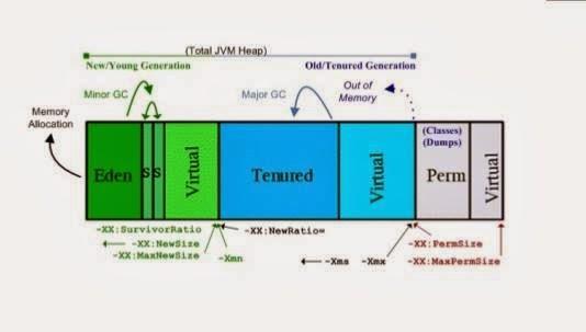 Weblogic Administration: JVM Basic Idea