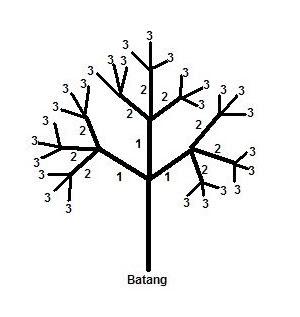 pemangkasan pohon