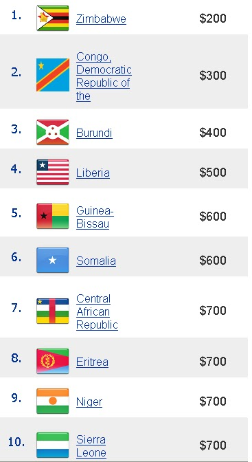 Critics Something To Know More About Our World - Top ten poorest countries in the world