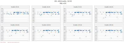 SPX Short Options Straddle Scatter Plot DIT versus P&L - 59 DTE - Risk:Reward 25% Exits