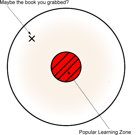 visual metaphor showing a circle with an x, then an inner circle showing the popular learning zone.