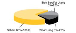 unit link terbaik di Indonesia