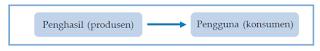 Pengertian, Fungsi, Tugas dan Contoh Distribusi (Distributor) Langsung dan Tidak Langsung.