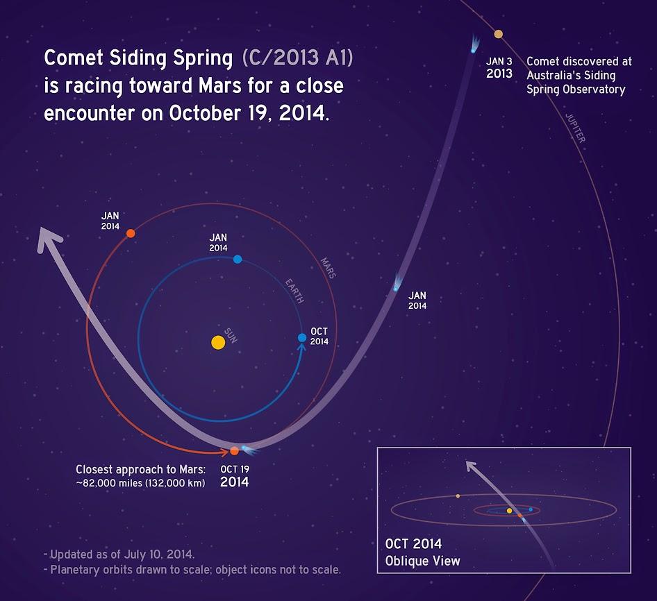 Comet siding spring NASA