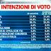 Il primo sondaggio elettorale SWG dopo la pausa estiva