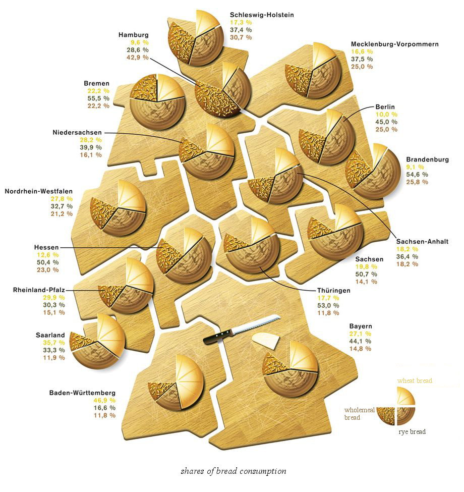 Bread consumption in Germany