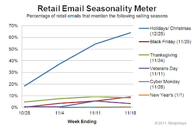 Click to view the Nov. 18, 2011 Retail Email Seasonality Meter larger