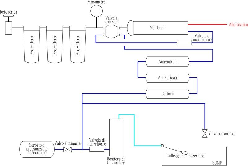 JackDanielReef di Daniele Russo: Rabbocco automatico dell'acqua evaporata fai da te