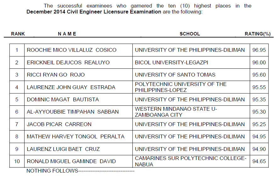 Top 10 List of Passers: UP - Diliman grad tops Civil Engineer board exam December 2014