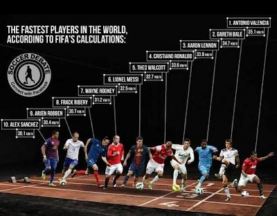 Pemain Bola Tercepat di Dunia Ternyata Bukan Ronaldo atau Messi!