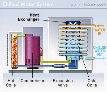 Chilled water systems