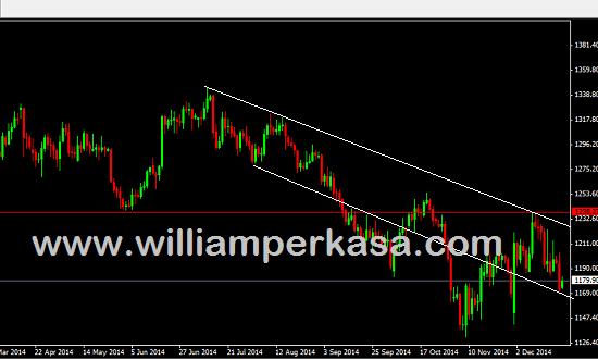 Dollar AS menelanjangi harga emas