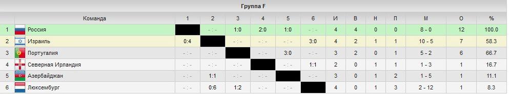 турнирная таблица отборочных чм 2014: