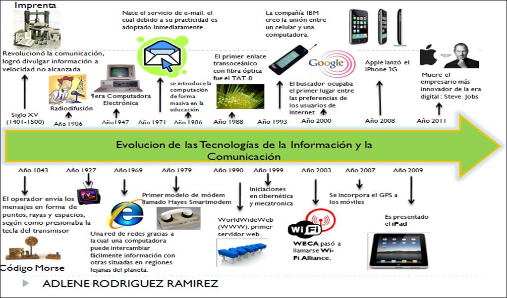 Adilene rodriguez ramirez awa 2 evoluci n de las for Oficina administrativa definicion