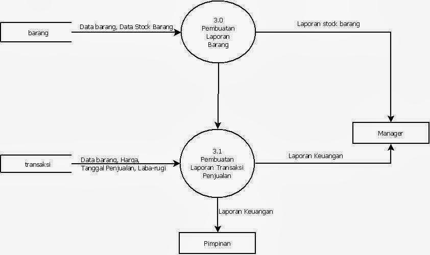 My bloggy 2013 dfd diagram ccuart Choice Image