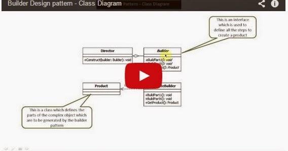 Java ee builder design pattern class diagram for Object pool design pattern java