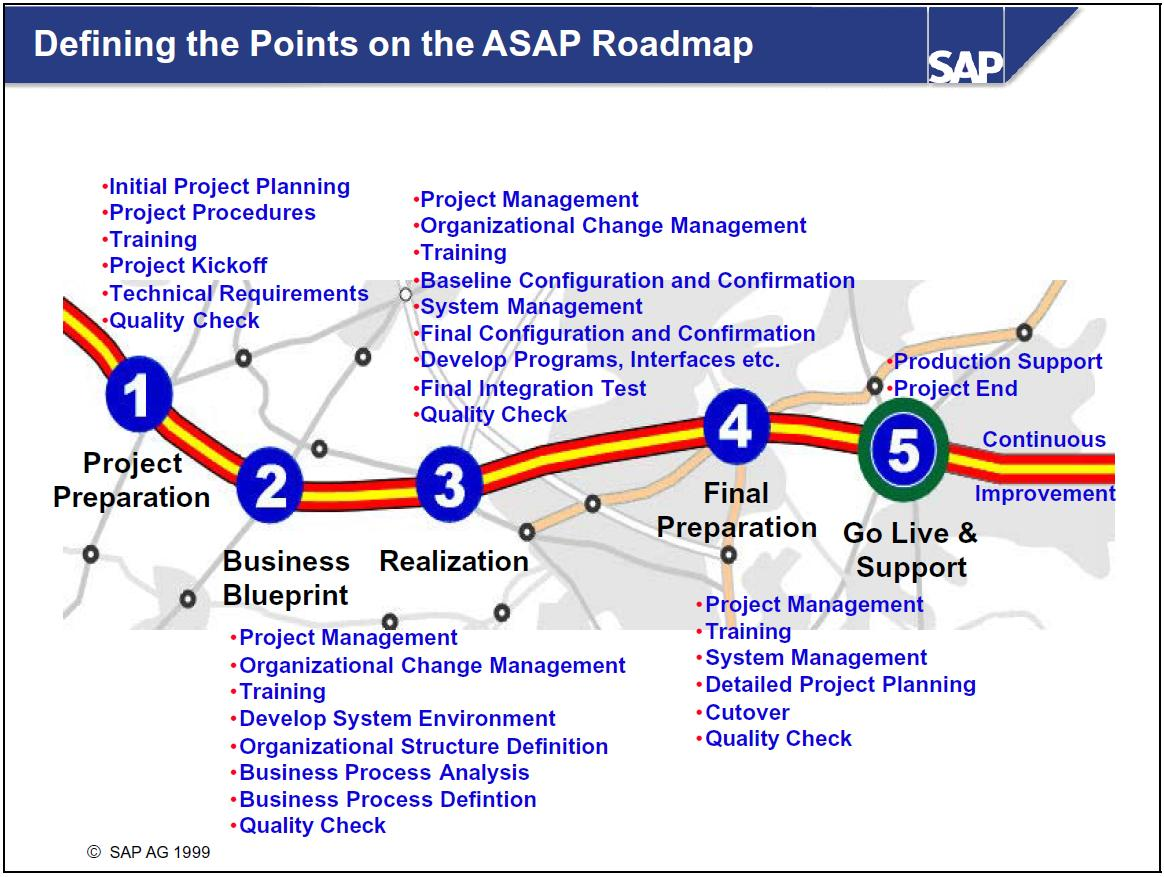 Sap mm asap methodology project preparation in the project preparation phase the project team defines project goals a high level scope and a project plan malvernweather Image collections