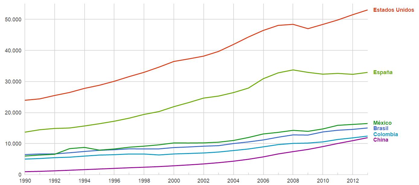 Paridad de poder adquisitivo colombia y otros paises