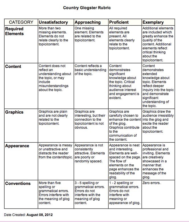 rock cycle essay rubric The rock cycle in the learning zone welcome to rocky's journey around the rock cycle hi, my name is rocky i am your guide on the journey around the rock cycle.