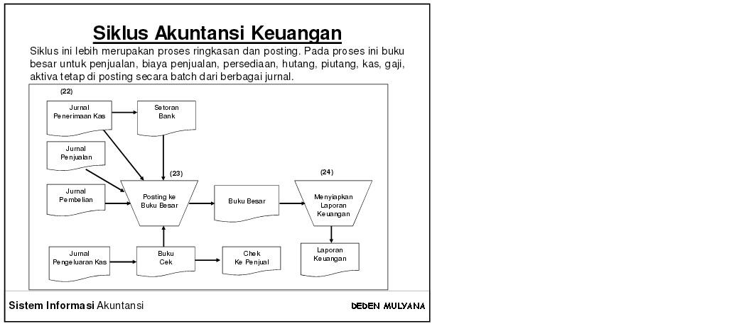 Mendokumentasikan sistem akuntansi data flan diagram dfd siklus akuntansi keuangan ccuart Gallery