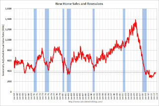 New Home Sales increase in July to 372,000 Annual Rate