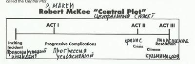Модифицированная трехчастная структура истории по Роберту Макки