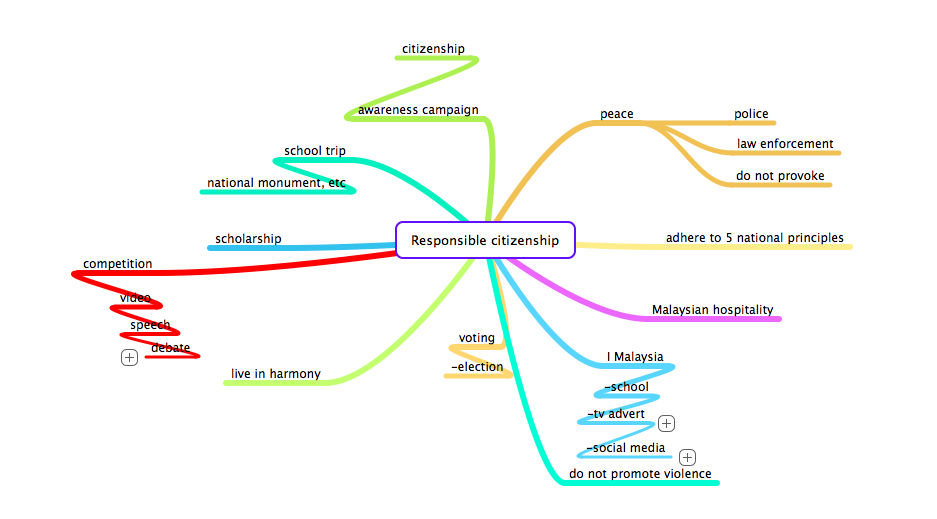 mind mapping research paper