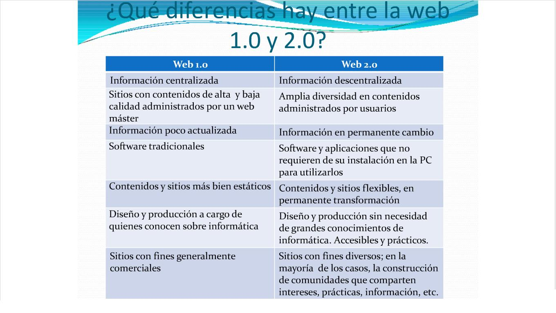 diferencias+web+1.0+y+2.0.jpg