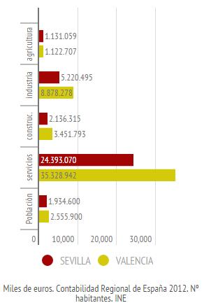 Valencia y Sevilla. PIB y población