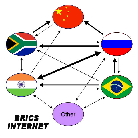BRICS INTERNET ALTERNATIVE