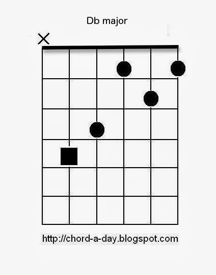 A New Guitar Chord Every Day C Guitar Chord Db Guitar Chord